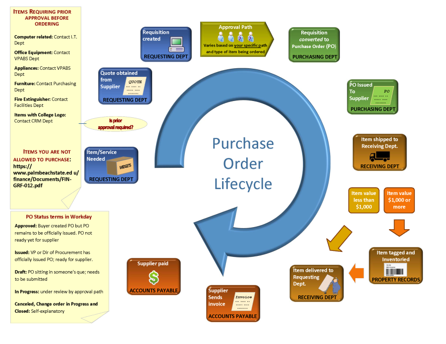Life Cycle of purchase order